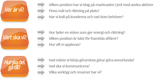 Exempel på arbetsprocess